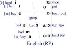 Vocales del inglés